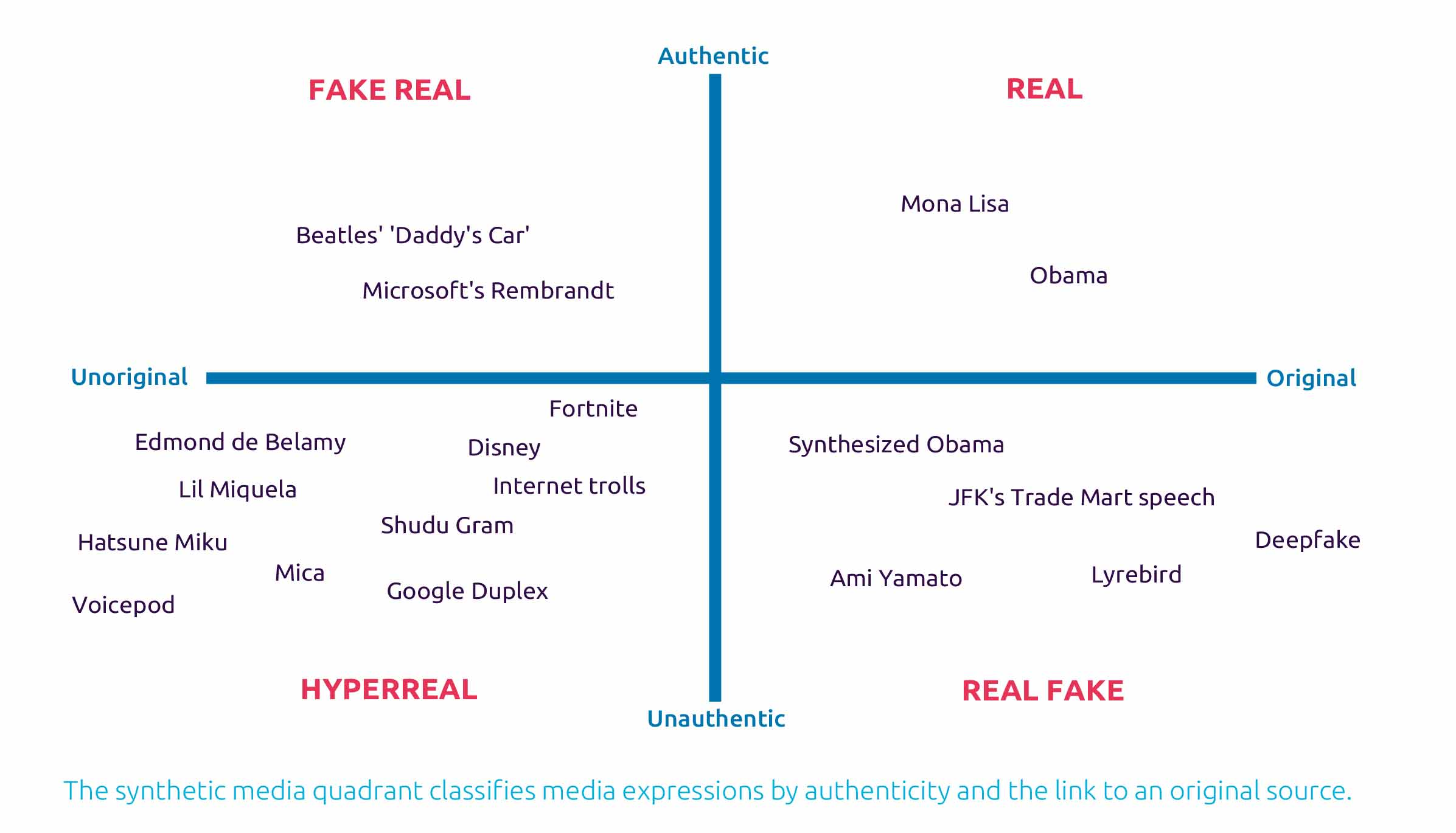 The synthetic media quadrant