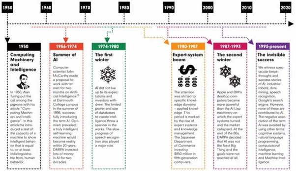 machine intelligence timeline
